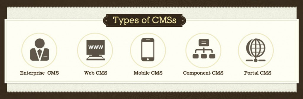 Types Of CMS